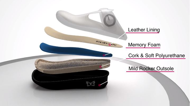 Image of layers of Alegria shoes. In order from bottom to top: mild rocker outsole, cork and soft polyurethane, memory foam, and leather lining.